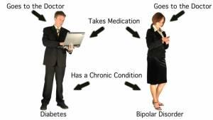bipolar:diabetes
